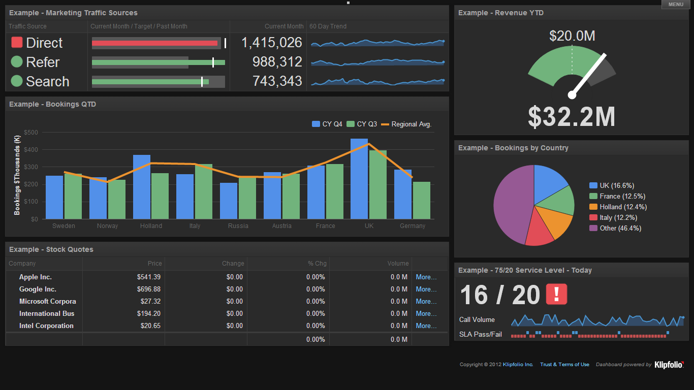 Klipfolio Business Dashboards Dark Theme