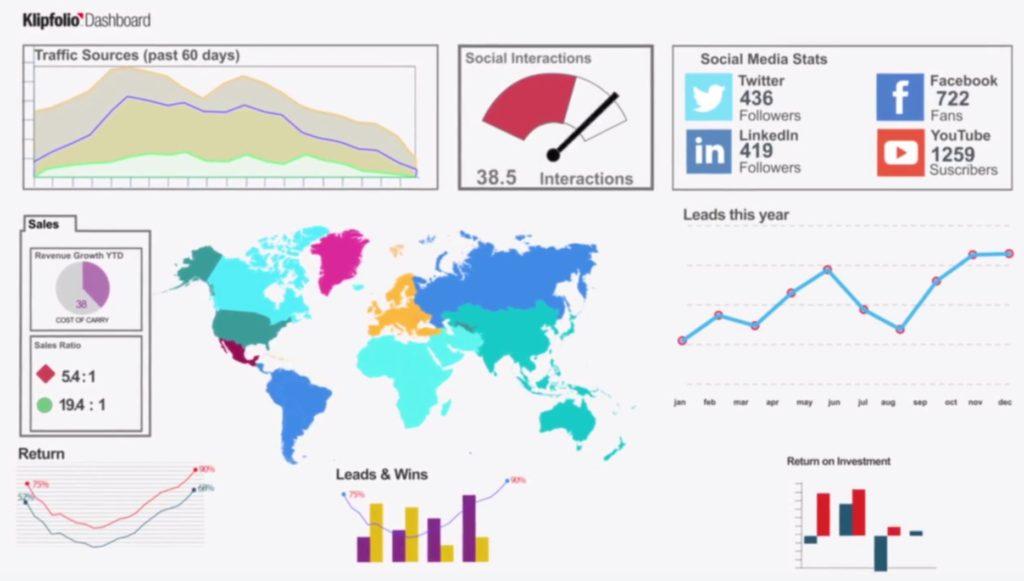 Klipfolio Dashboards Graphs