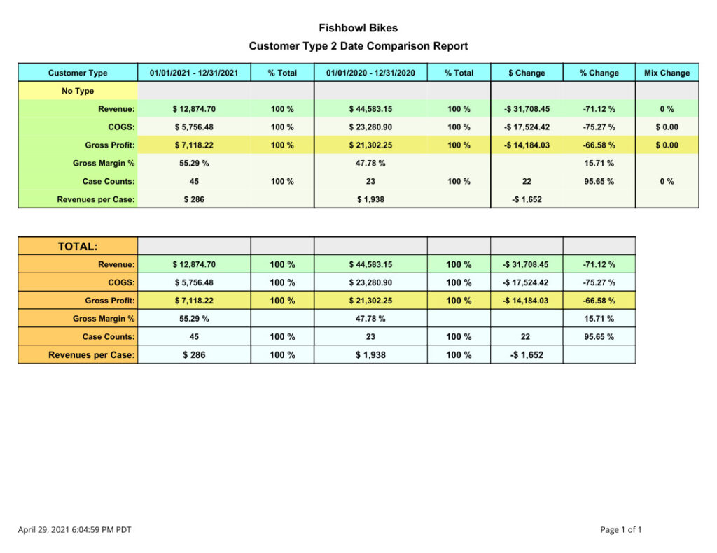 Fishbowl Customer Type 2 Date Comparison Report that displays the Customer's Type, the two Date Ranges, Dollars Sold, Percentage Total, and $ Change as well as % Change.