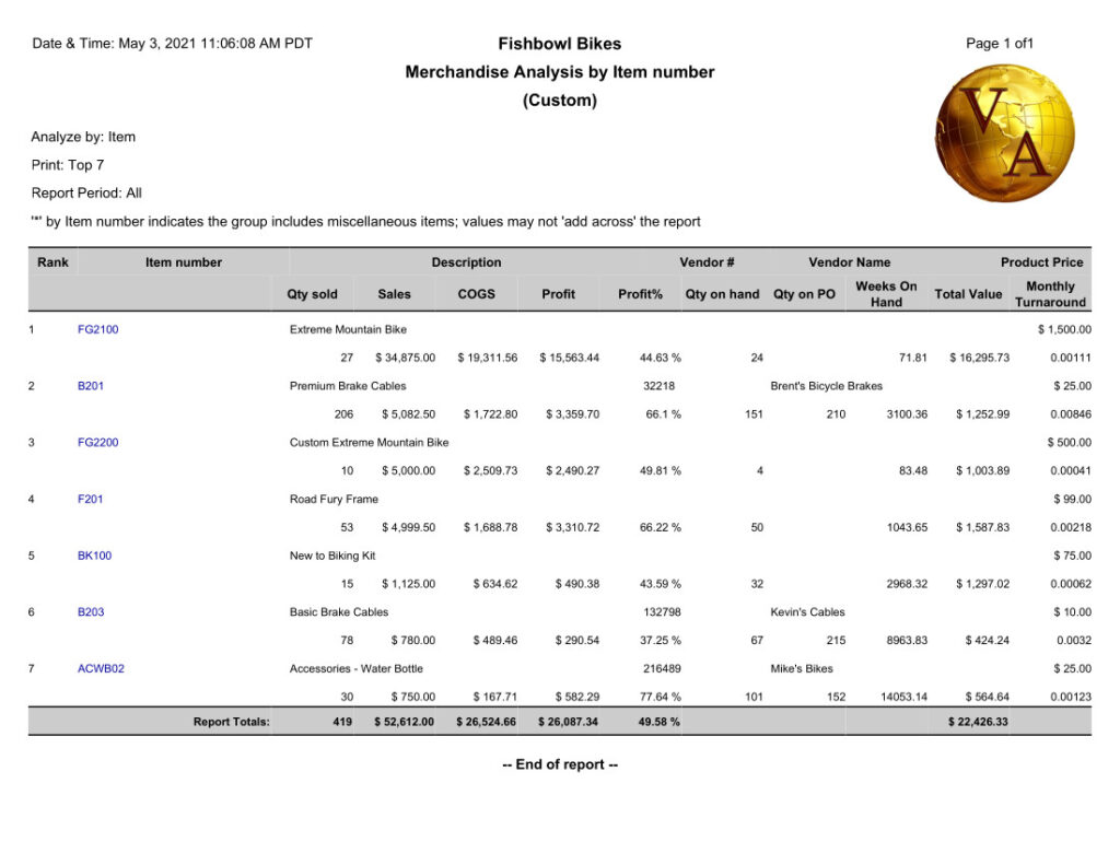 Fishbowl Merchandise Analysis By Item Report displays items ranked by sorting selection (Total $ Sold in the example) with their quantity sold, dollars sold, cogs, profit margin, qty on hand, qty on po, weeks on hand, total value on hand, and monthly turnaround.